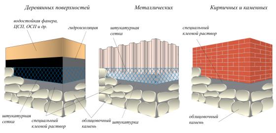 облицовка искусственным камнем