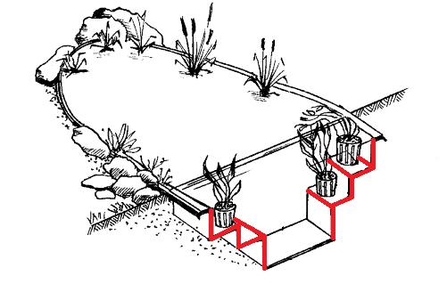 как сделать террасы в пруду